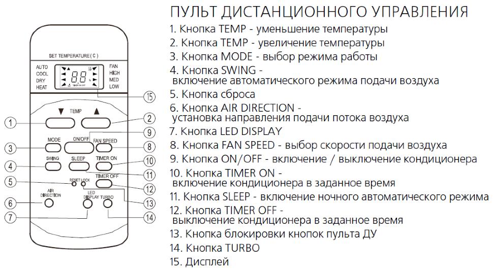 Инструкция по эксплуатации кондиционера panasonic Купить